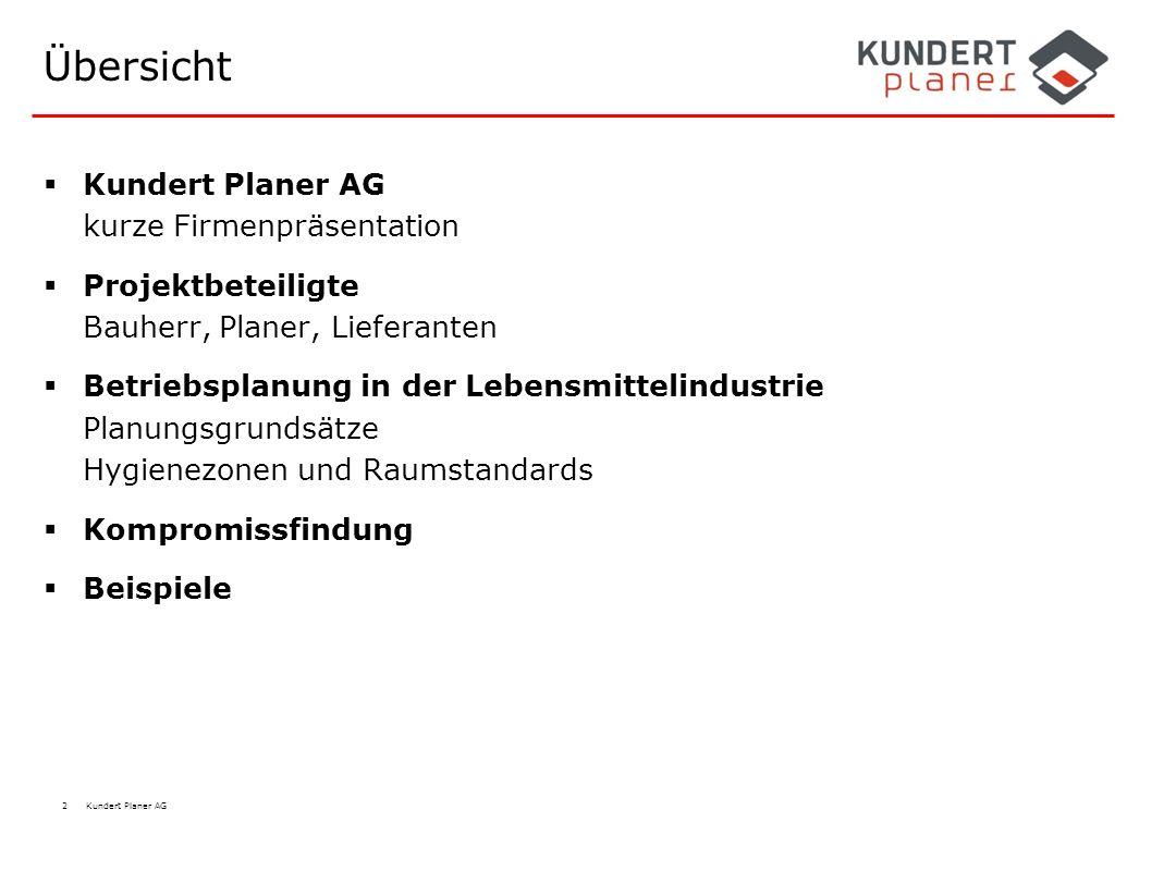 Übersicht Kundert Planer AG kurze Firmenpräsentation