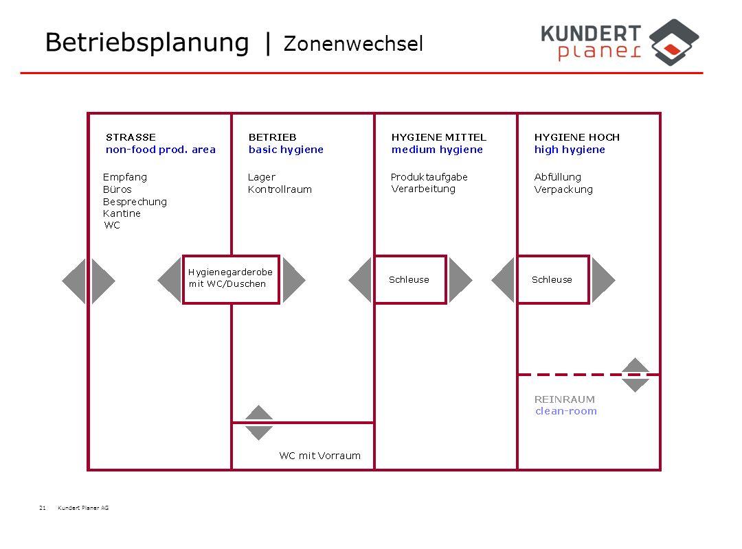 Betriebsplanung | Zonenwechsel