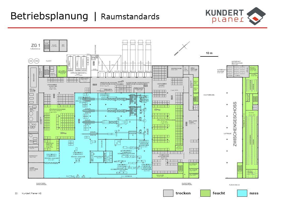 Betriebsplanung | Raumstandards