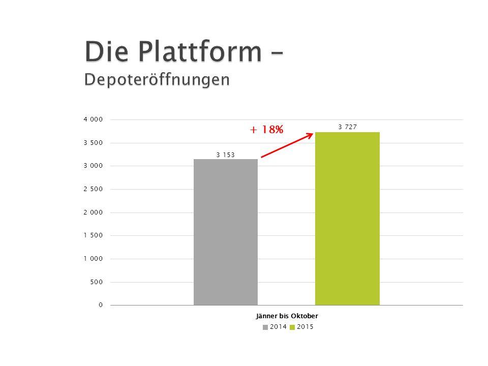 Die Plattform – Depoteröffnungen
