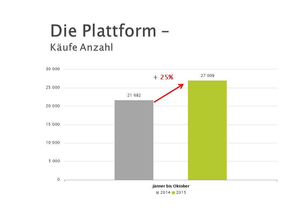 Die Plattform – Käufe Anzahl