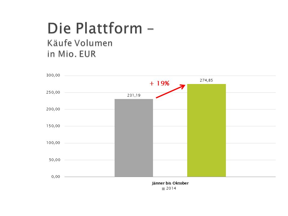 Die Plattform – Käufe Volumen in Mio. EUR