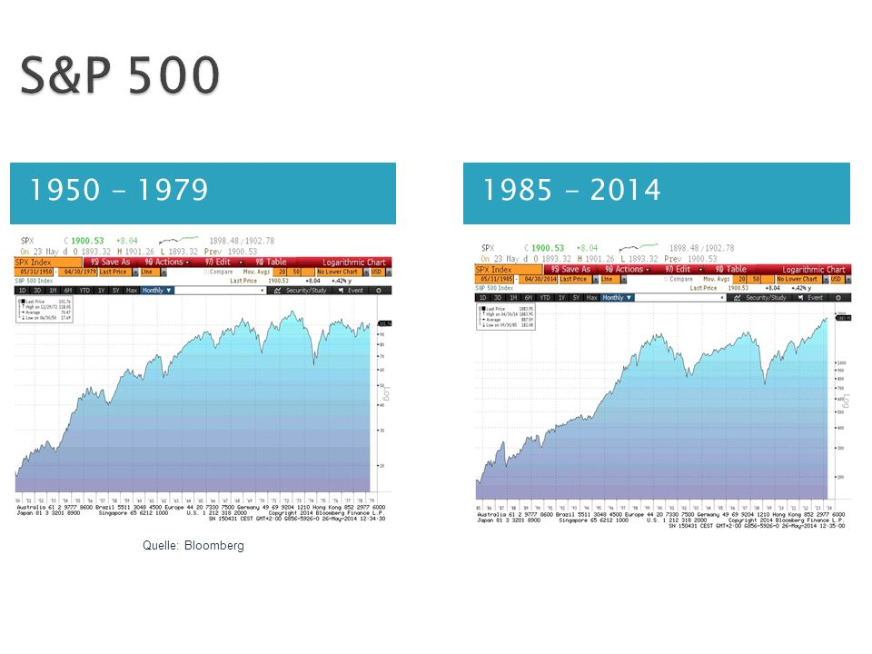 S&P 500 1950 - 1979 1985 - 2014 Quelle: Bloomberg