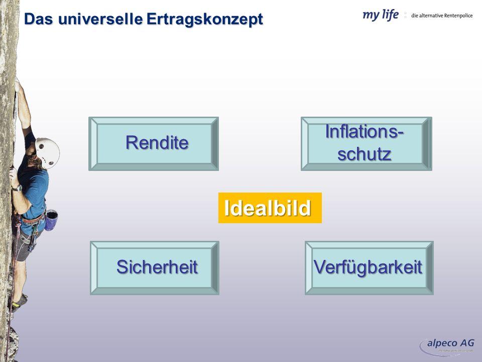 Idealbild Sicherheit Inflations-schutz Rendite Verfügbarkeit