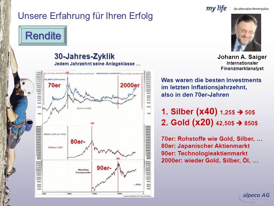 Internationaler Finanzmarktanalyst