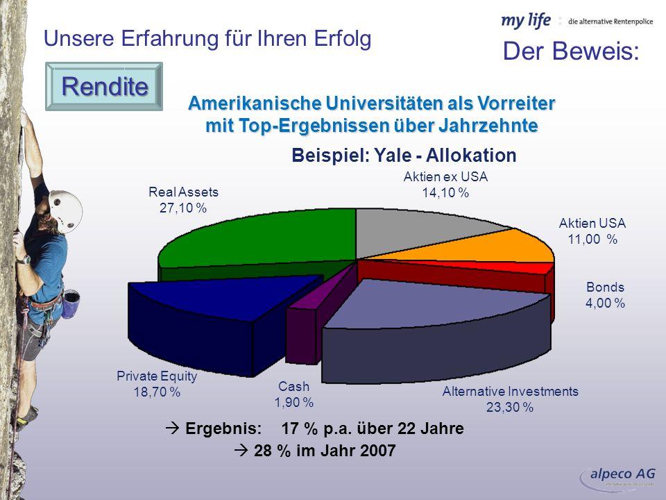 Beispiel: Yale - Allokation Ergebnis: 17 % p.a. über 22 Jahre