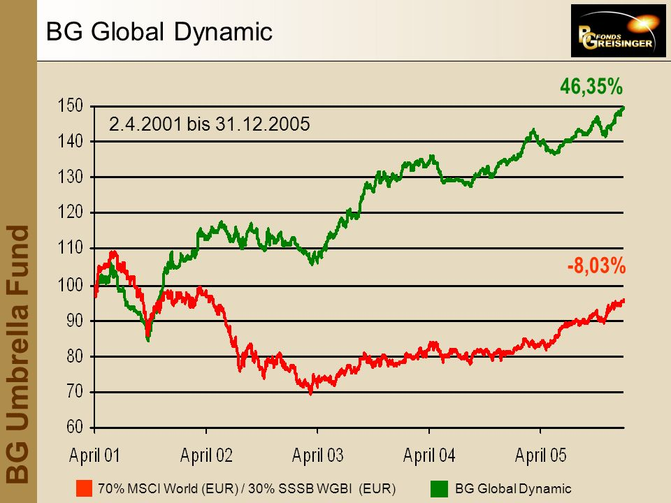BG Global Dynamic 46,35% -8,03% 2.4.2001 bis 31.12.2005