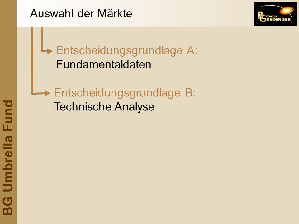 Auswahl der Märkte Entscheidungsgrundlage B: Technische Analyse.