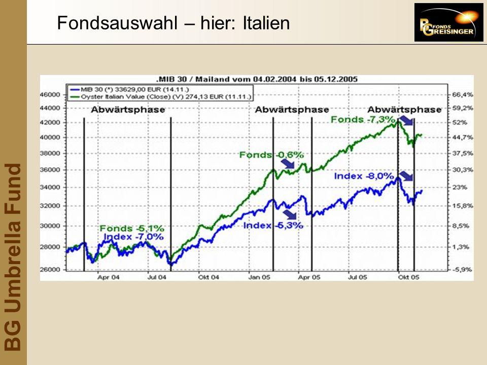 Fondsauswahl – hier: Italien