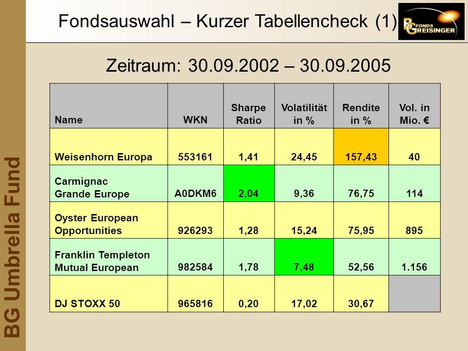 Fondsauswahl – Kurzer Tabellencheck (1)