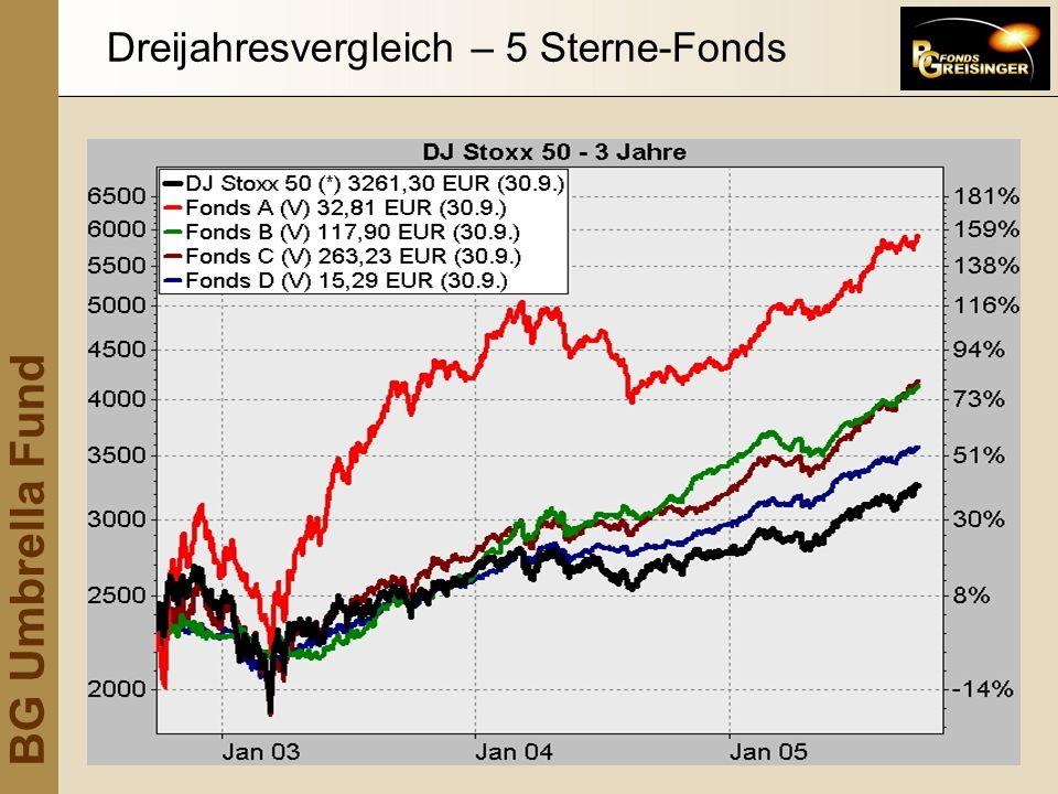 Dreijahresvergleich – 5 Sterne-Fonds