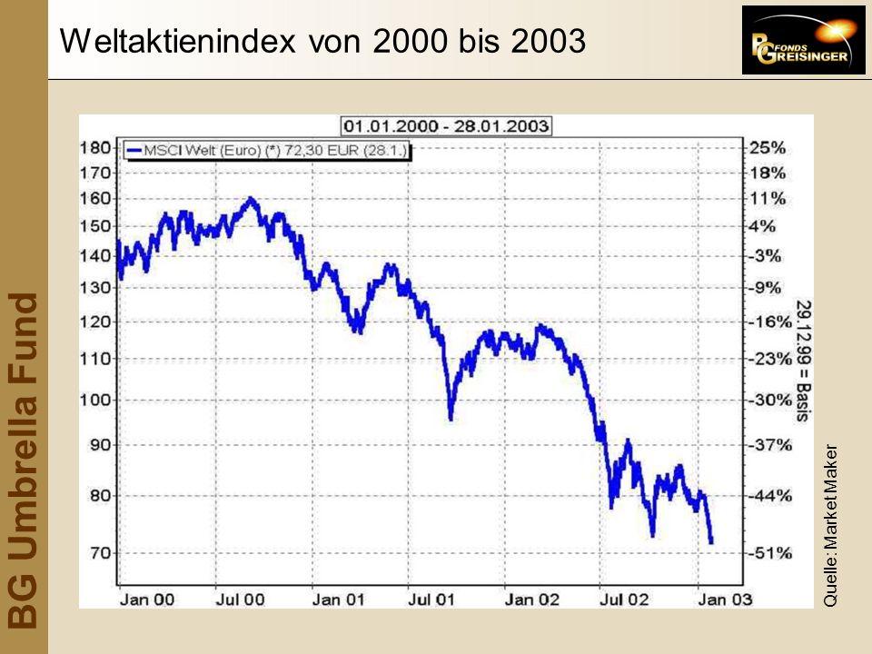 Weltaktienindex von 2000 bis 2003
