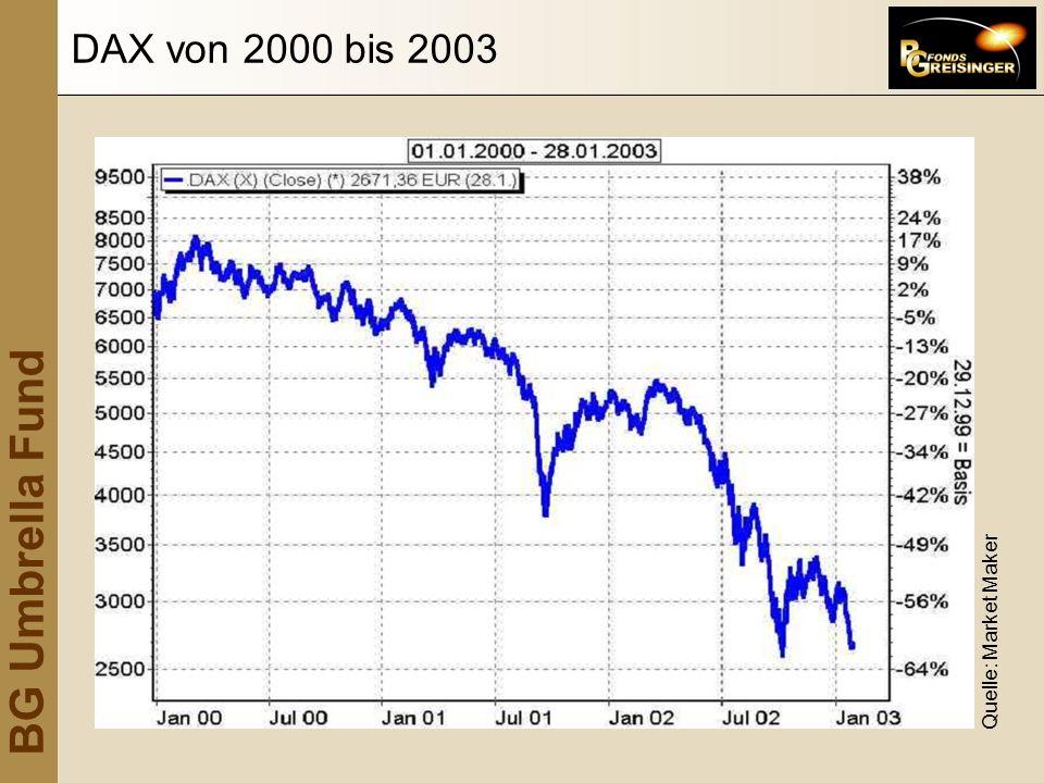 DAX von 2000 bis 2003 Quelle: Market Maker