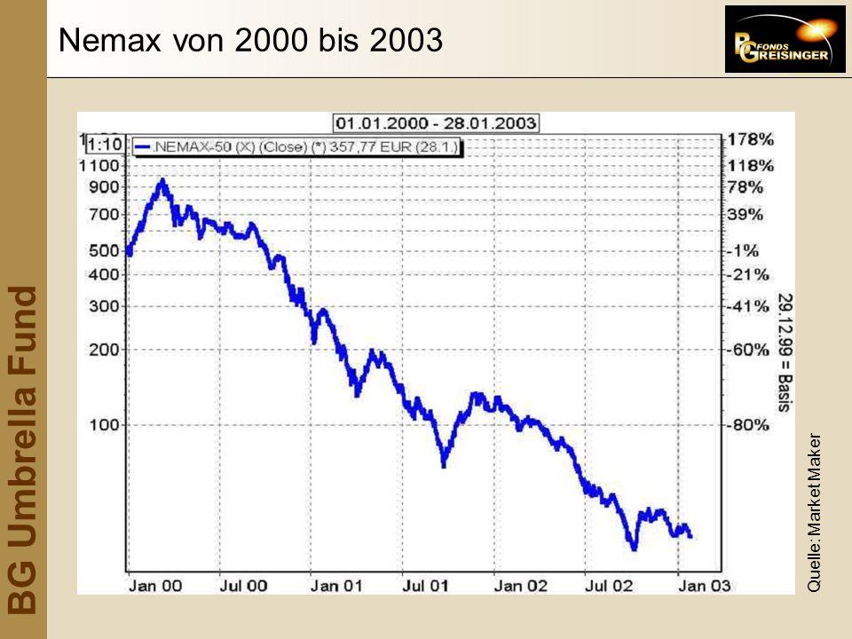 Nemax von 2000 bis 2003 Quelle: Market Maker