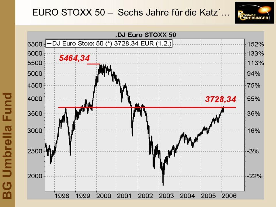 EURO STOXX 50 – Sechs Jahre für die Katz´…
