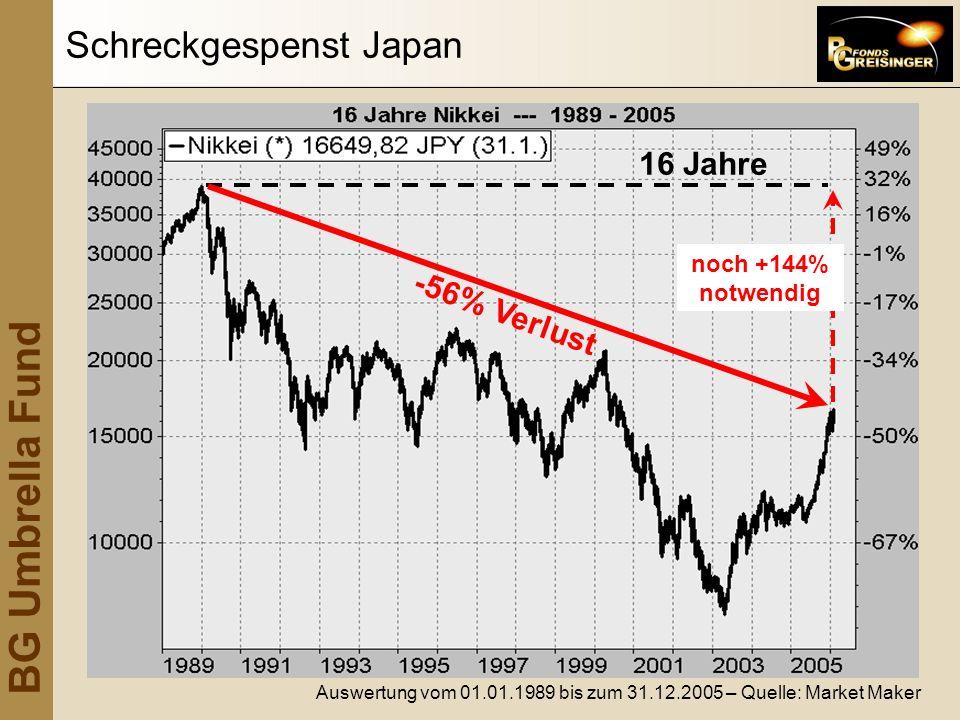 Schreckgespenst Japan