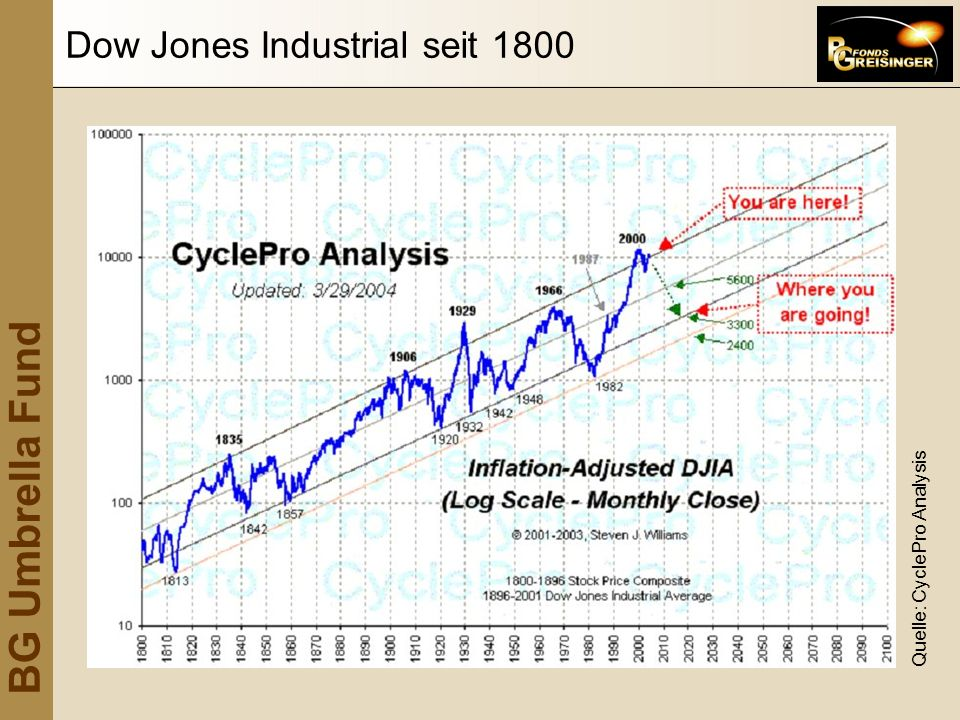 Dow Jones Industrial seit 1800