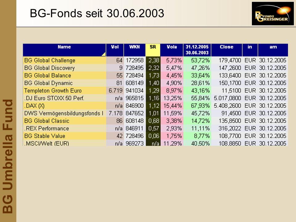 BG-Fonds seit 30.06.2003