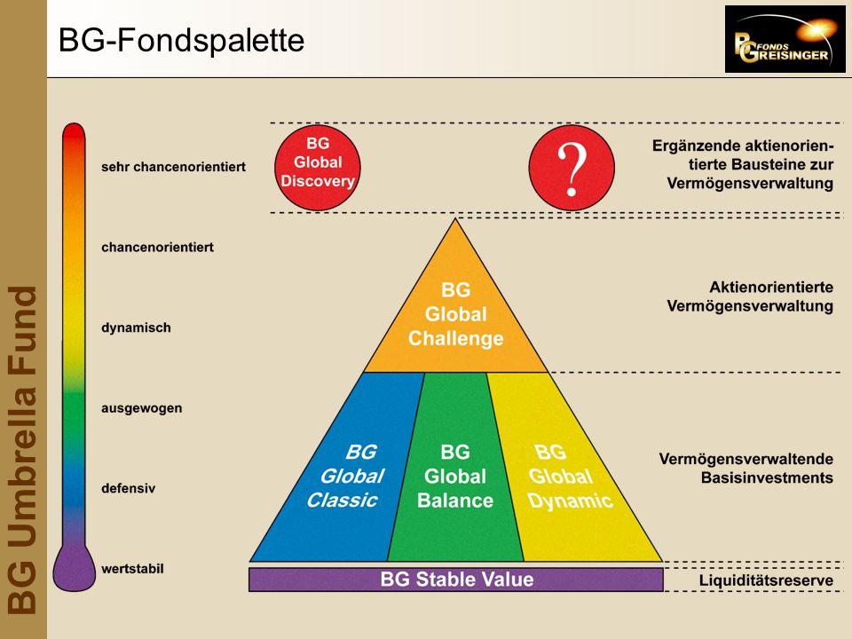 BG-Fondspalette