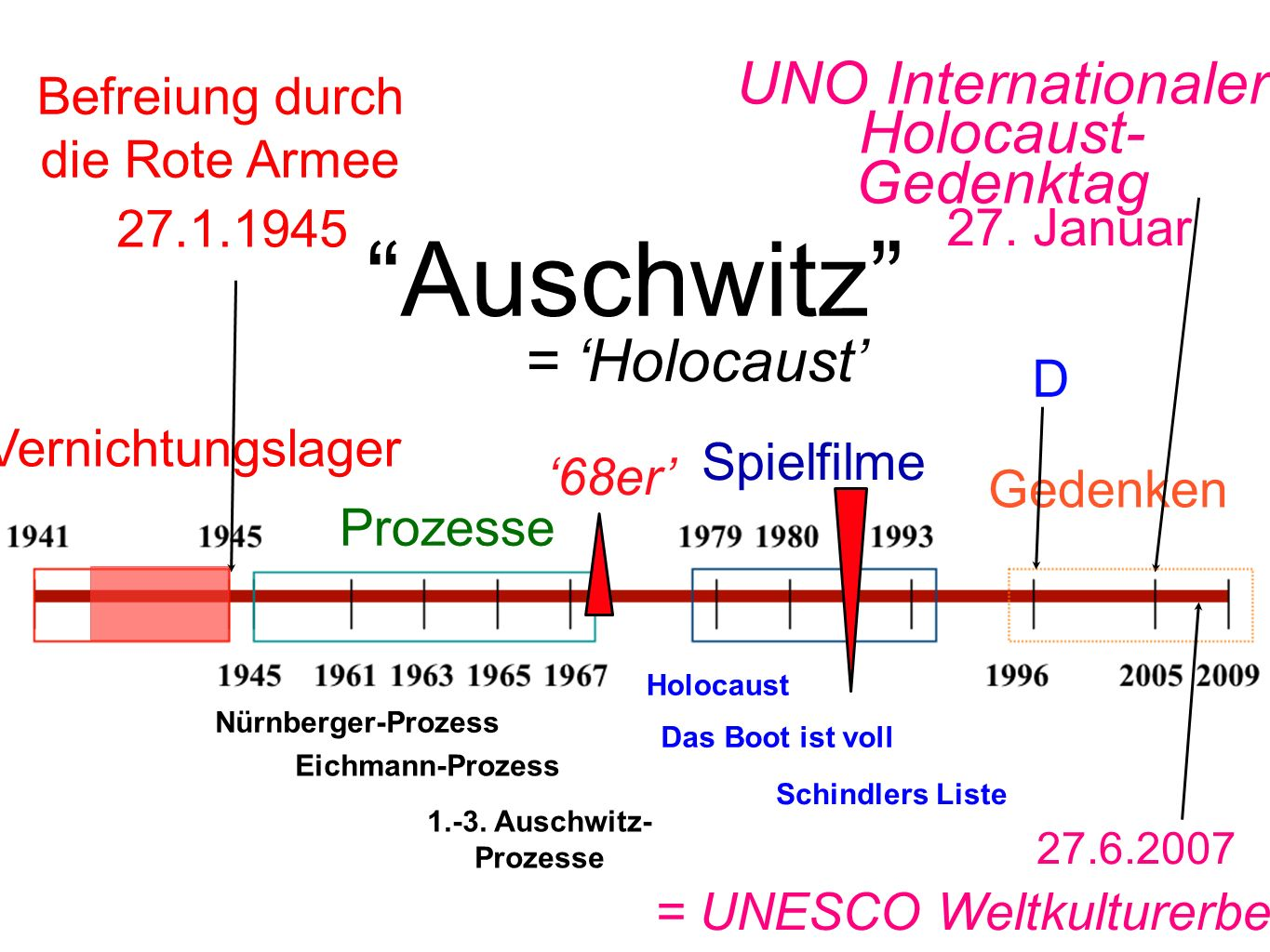 Auschwitz UNO Internationaler Holocaust-Gedenktag = 'Holocaust'
