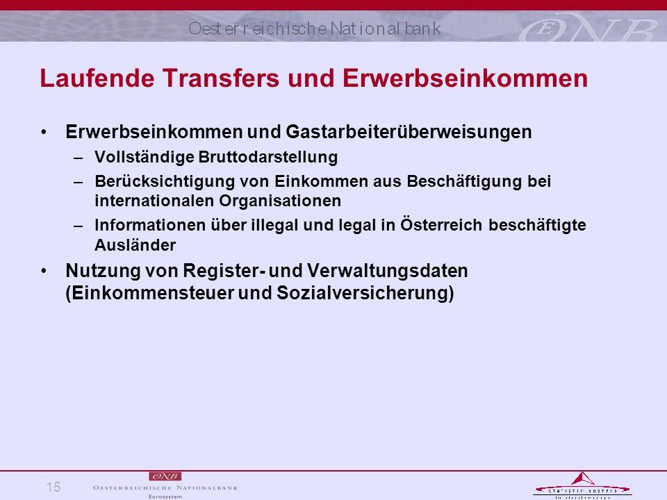 Laufende Transfers und Erwerbseinkommen