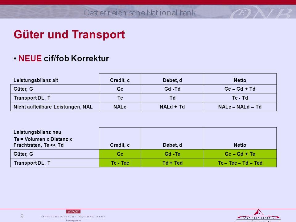Güter und Transport NEUE cif/fob Korrektur Leistungsbilanz alt