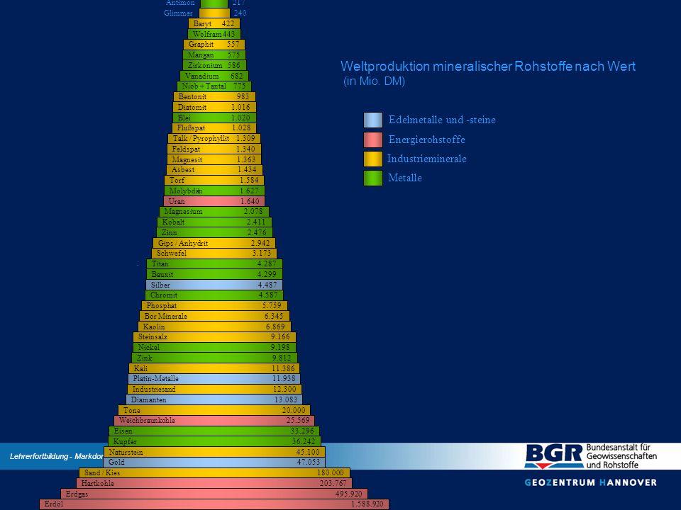 Weltproduktion mineralischer Rohstoffe nach Wert