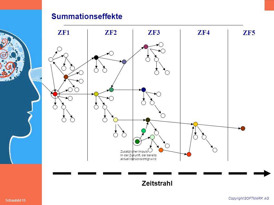 Summationseffekte ZF1 ZF2 ZF3 ZF4 ZF5 Zeitstrahl Zusätzlicher Impuls