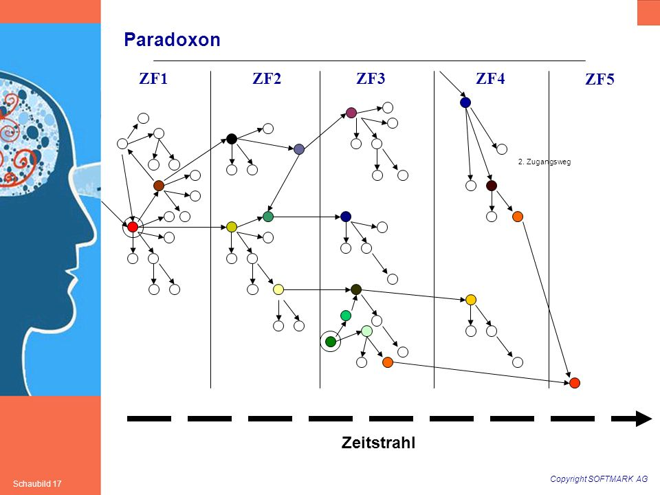 Paradoxon ZF1 ZF2 ZF3 ZF4 ZF5 2. Zugangsweg Zeitstrahl