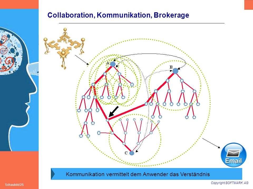 Collaboration, Kommunikation, Brokerage