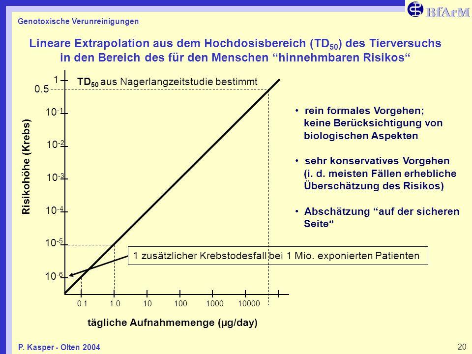 Lineare Extrapolation aus dem Hochdosisbereich (TD50) des Tierversuchs in den Bereich des für den Menschen hinnehmbaren Risikos