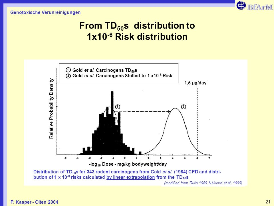 From TD50s distribution to 1x10-6 Risk distribution
