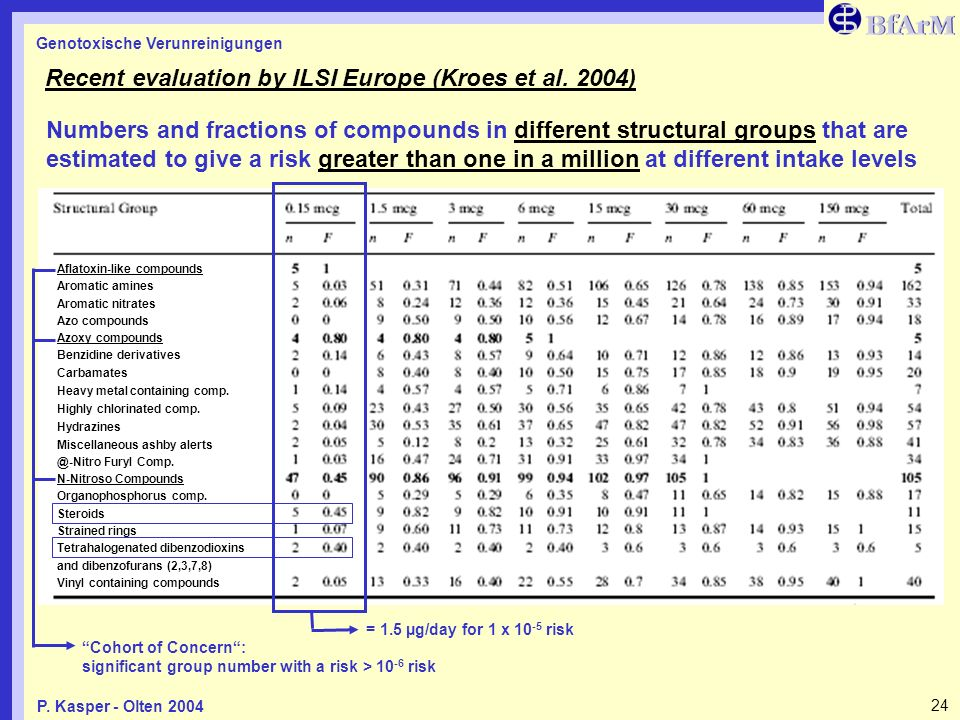 Recent evaluation by ILSI Europe (Kroes et al. 2004)
