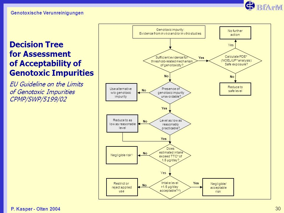 Decision Tree for Assessment of Acceptability of Genotoxic Impurities