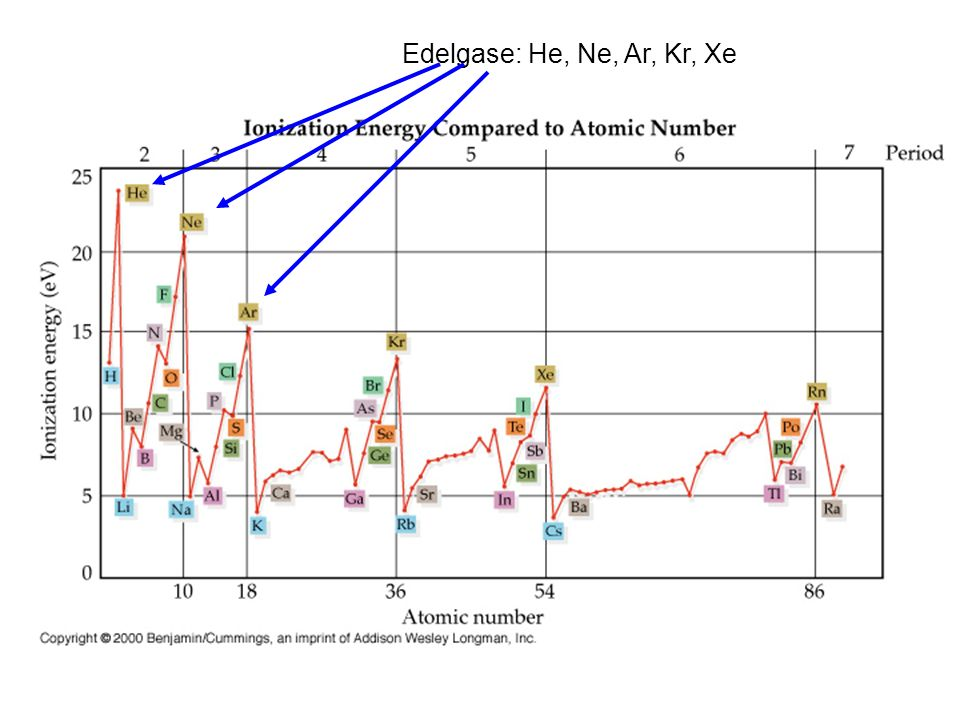 Edelgase: He, Ne, Ar, Kr, Xe Ionisationsenergie Ordnungszahl