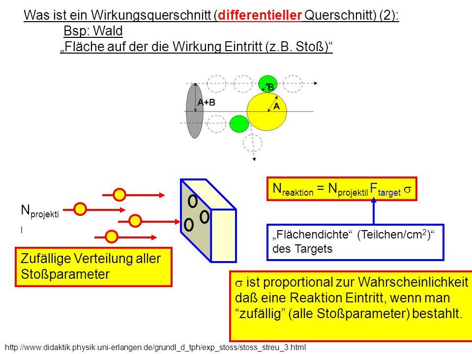 Was ist ein Wirkungsquerschnitt (differentieller Querschnitt) (2):