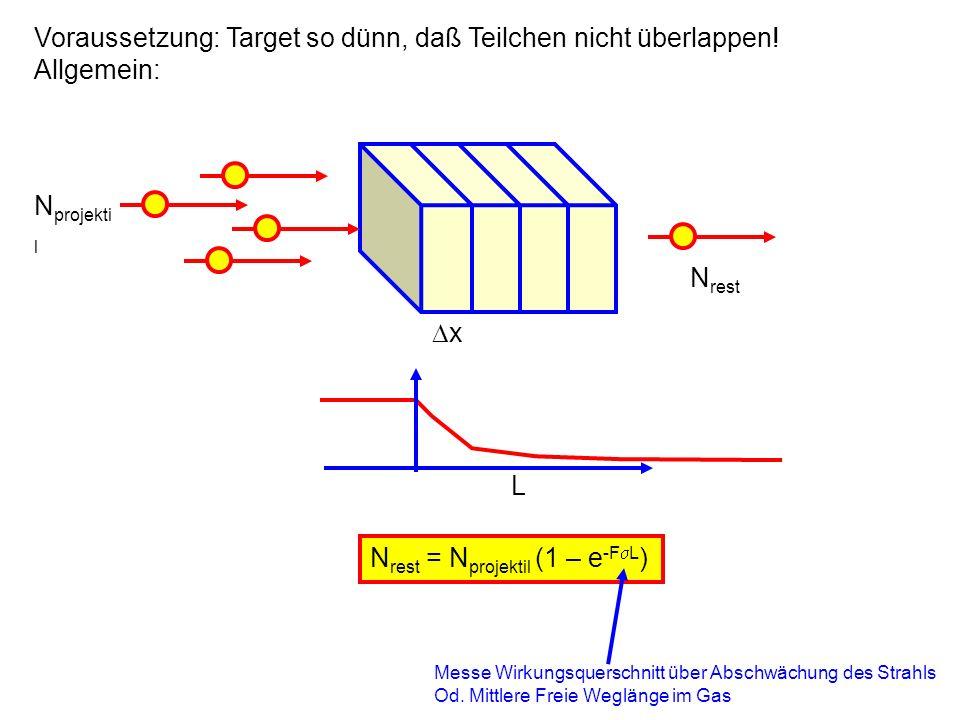 Voraussetzung: Target so dünn, daß Teilchen nicht überlappen!