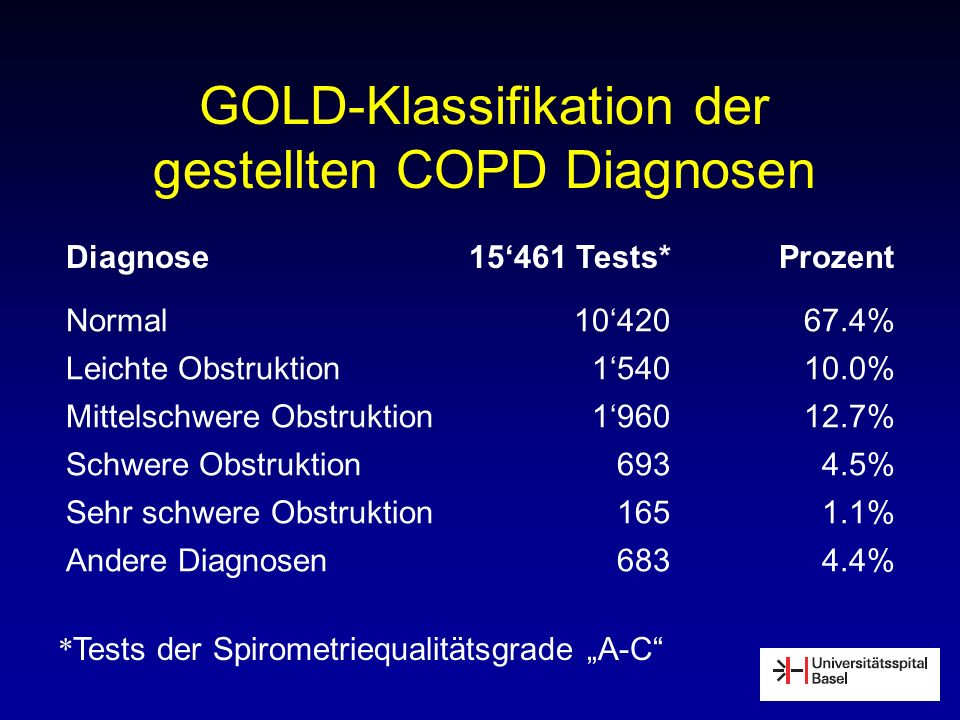 GOLD-Klassifikation der gestellten COPD Diagnosen