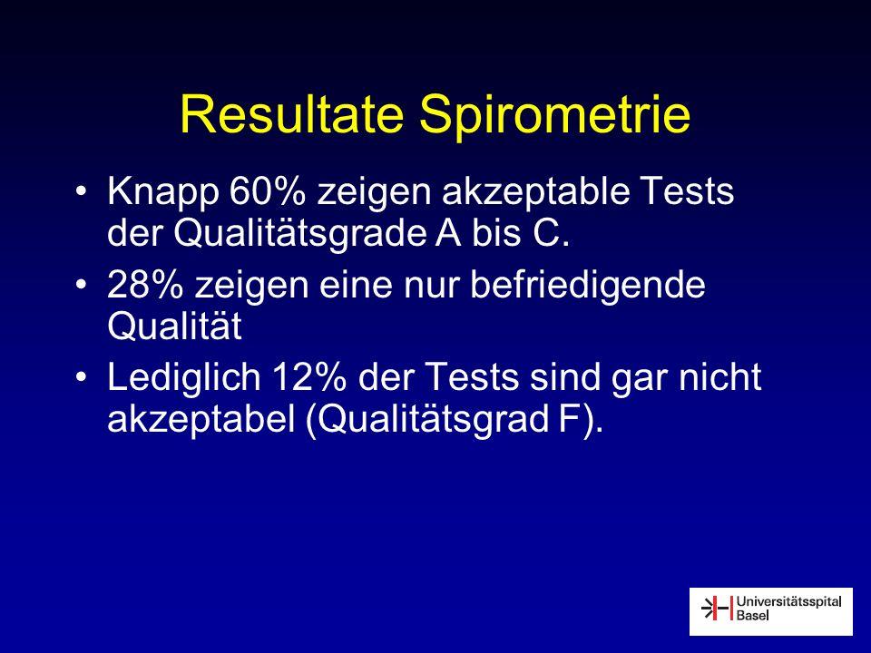 Resultate Spirometrie