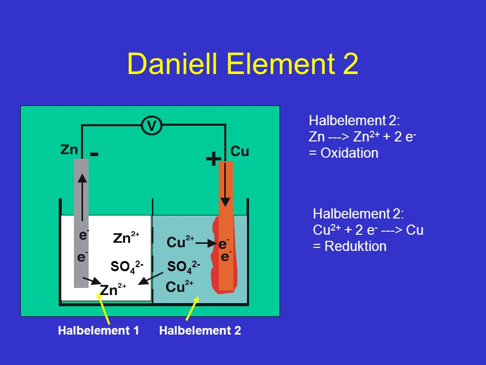 Daniell Element 2 Halbelement 2: Zn ---> Zn2+ + 2 e- = Oxidation
