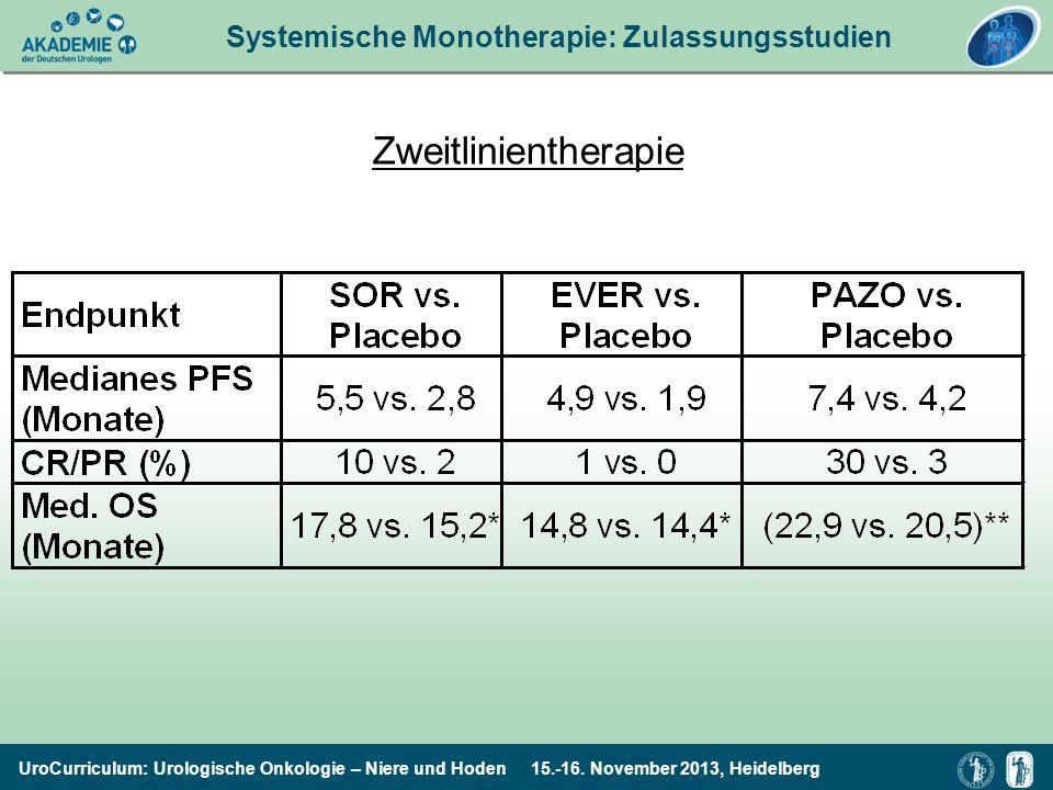 Systemische Monotherapie: Zulassungsstudien