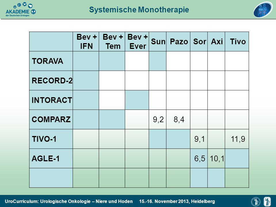 Systemische Monotherapie