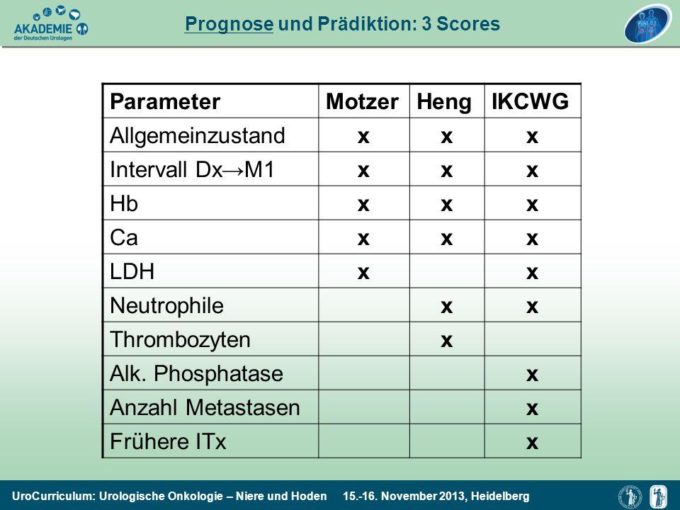 Prognose und Prädiktion: 3 Scores