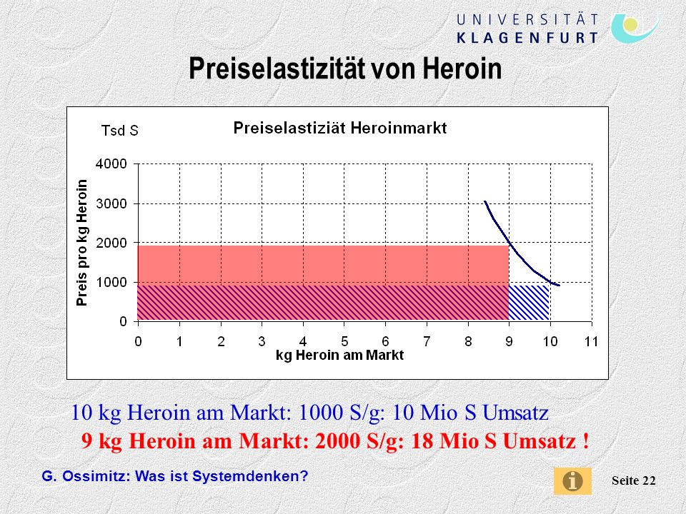 Preiselastizität von Heroin
