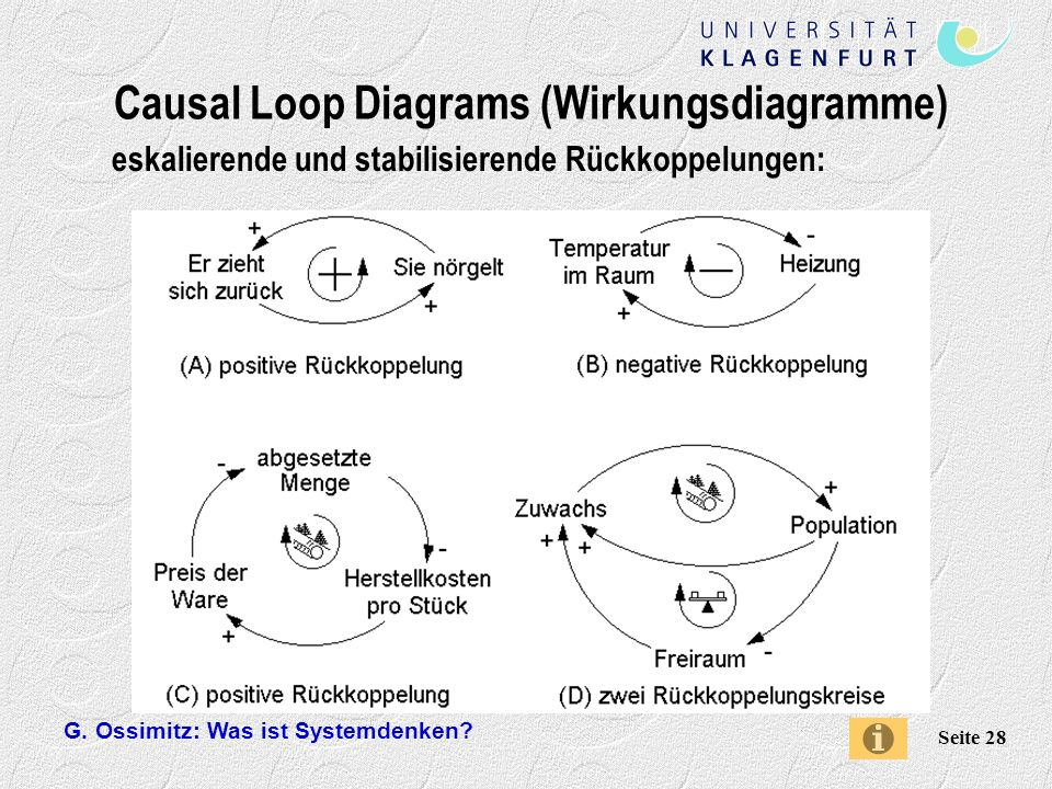 Causal Loop Diagrams (Wirkungsdiagramme)