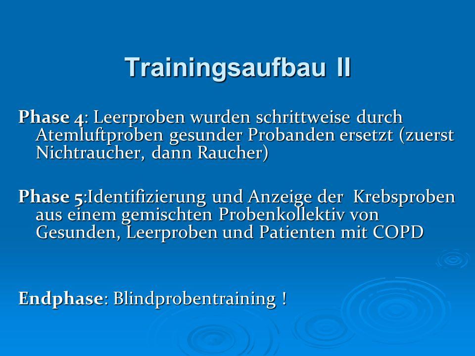 Trainingsaufbau II Phase 4: Leerproben wurden schrittweise durch Atemluftproben gesunder Probanden ersetzt (zuerst Nichtraucher, dann Raucher)