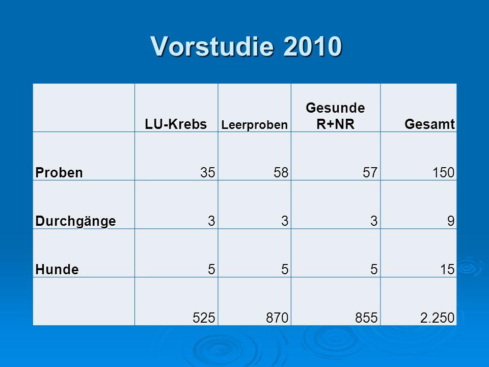 Vorstudie 2010 LU-Krebs Gesunde R+NR Gesamt Proben 35 58 57 150