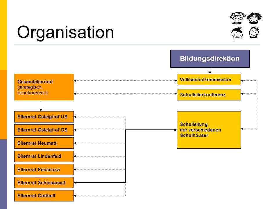 Organisation Bildungsdirektion Volksschulkommission