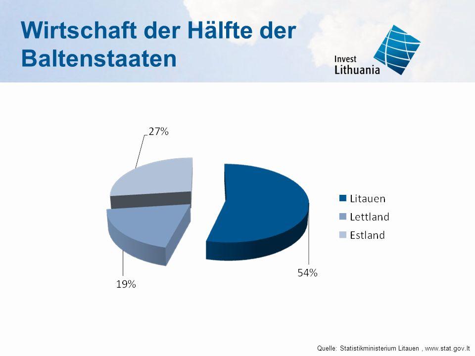 Wirtschaft der Hälfte der Baltenstaaten