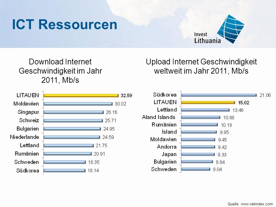 ICT Ressourcen Download Internet Geschwindigkeit im Jahr 2011, Mb/s